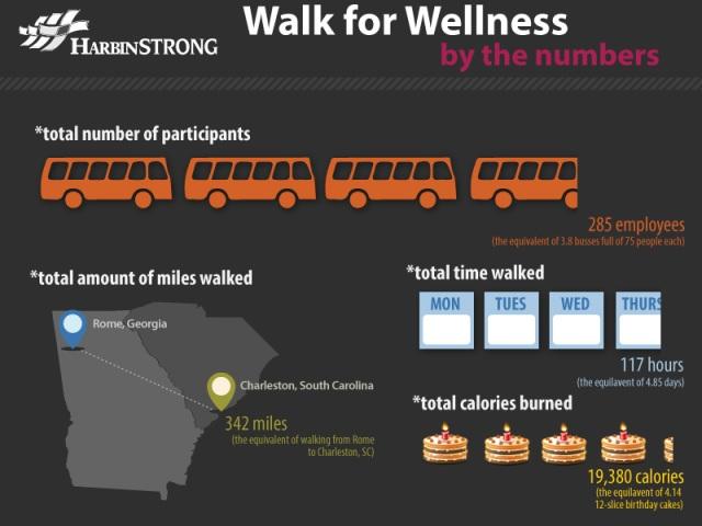 wellsnesswalk-infographic-harbincolors[1] (2)