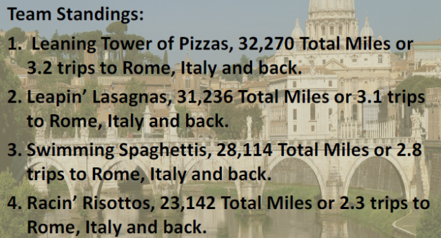 When in Rome week 2.png