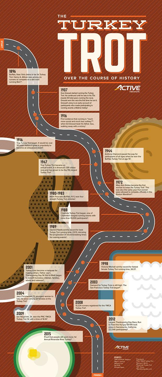 Turkey Trot Infographic
